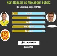 Kian Hansen vs Alexander Scholz h2h player stats