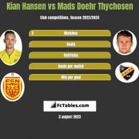 Kian Hansen vs Mads Doehr Thychosen h2h player stats