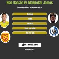 Kian Hansen vs Manjrekar James h2h player stats
