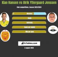 Kian Hansen vs Ulrik Yttergaard Jenssen h2h player stats