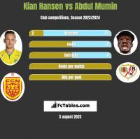 Kian Hansen vs Abdul Mumin h2h player stats