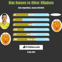 Kian Hansen vs Oliver Villadsen h2h player stats
