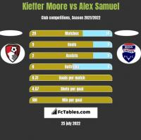 Kieffer Moore vs Alex Samuel h2h player stats