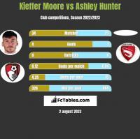 Kieffer Moore vs Ashley Hunter h2h player stats