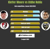 Kieffer Moore vs Atdhe Nuhiu h2h player stats