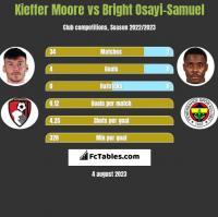 Kieffer Moore vs Bright Osayi-Samuel h2h player stats