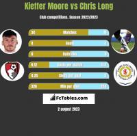 Kieffer Moore vs Chris Long h2h player stats