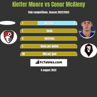 Kieffer Moore vs Conor McAleny h2h player stats