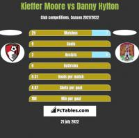 Kieffer Moore vs Danny Hylton h2h player stats