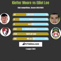 Kieffer Moore vs Elliot Lee h2h player stats
