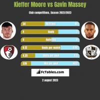 Kieffer Moore vs Gavin Massey h2h player stats