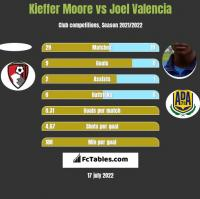 Kieffer Moore vs Joel Valencia h2h player stats