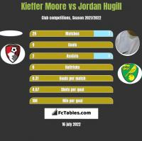 Kieffer Moore vs Jordan Hugill h2h player stats