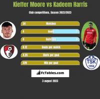 Kieffer Moore vs Kadeem Harris h2h player stats