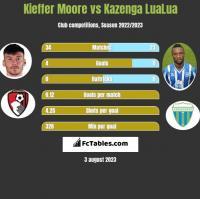 Kieffer Moore vs Kazenga LuaLua h2h player stats