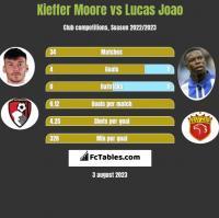 Kieffer Moore vs Lucas Joao h2h player stats