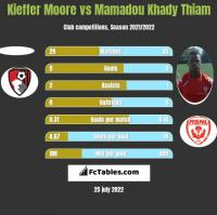 Kieffer Moore vs Mamadou Khady Thiam h2h player stats