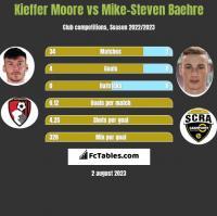 Kieffer Moore vs Mike-Steven Baehre h2h player stats