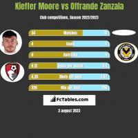 Kieffer Moore vs Offrande Zanzala h2h player stats