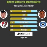 Kieffer Moore vs Robert Glatzel h2h player stats
