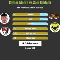 Kieffer Moore vs Sam Baldock h2h player stats
