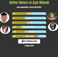 Kieffer Moore vs Sam Winnall h2h player stats