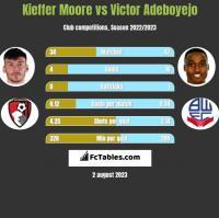 Kieffer Moore vs Victor Adeboyejo h2h player stats