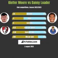 Kieffer Moore vs Danny Loader h2h player stats