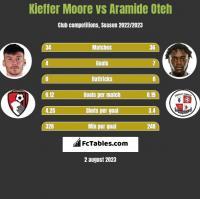 Kieffer Moore vs Aramide Oteh h2h player stats