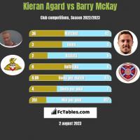 Kieran Agard vs Barry McKay h2h player stats