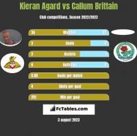 Kieran Agard vs Callum Brittain h2h player stats
