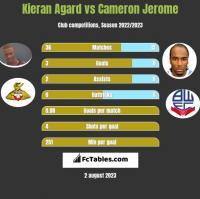 Kieran Agard vs Cameron Jerome h2h player stats