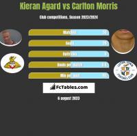 Kieran Agard vs Carlton Morris h2h player stats