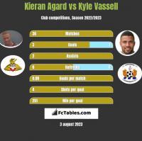 Kieran Agard vs Kyle Vassell h2h player stats