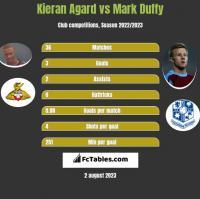 Kieran Agard vs Mark Duffy h2h player stats