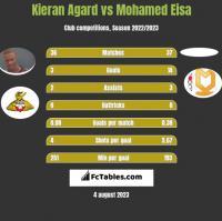 Kieran Agard vs Mohamed Eisa h2h player stats