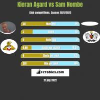 Kieran Agard vs Sam Nombe h2h player stats