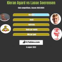 Kieran Agard vs Lasse Soerensen h2h player stats