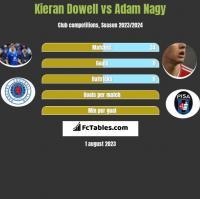 Kieran Dowell vs Adam Nagy h2h player stats