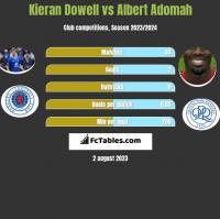Kieran Dowell vs Albert Adomah h2h player stats