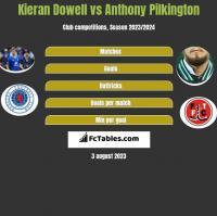 Kieran Dowell vs Anthony Pilkington h2h player stats