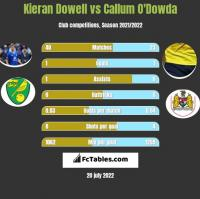 Kieran Dowell vs Callum O'Dowda h2h player stats