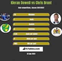 Kieran Dowell vs Chris Brunt h2h player stats