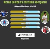 Kieran Dowell vs Christian Noergaard h2h player stats