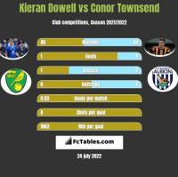 Kieran Dowell vs Conor Townsend h2h player stats