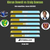 Kieran Dowell vs Craig Dawson h2h player stats