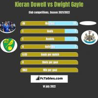 Kieran Dowell vs Dwight Gayle h2h player stats