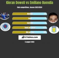 Kieran Dowell vs Emiliano Buendia h2h player stats
