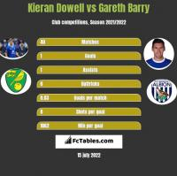 Kieran Dowell vs Gareth Barry h2h player stats