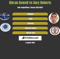 Kieran Dowell vs Gary Roberts h2h player stats